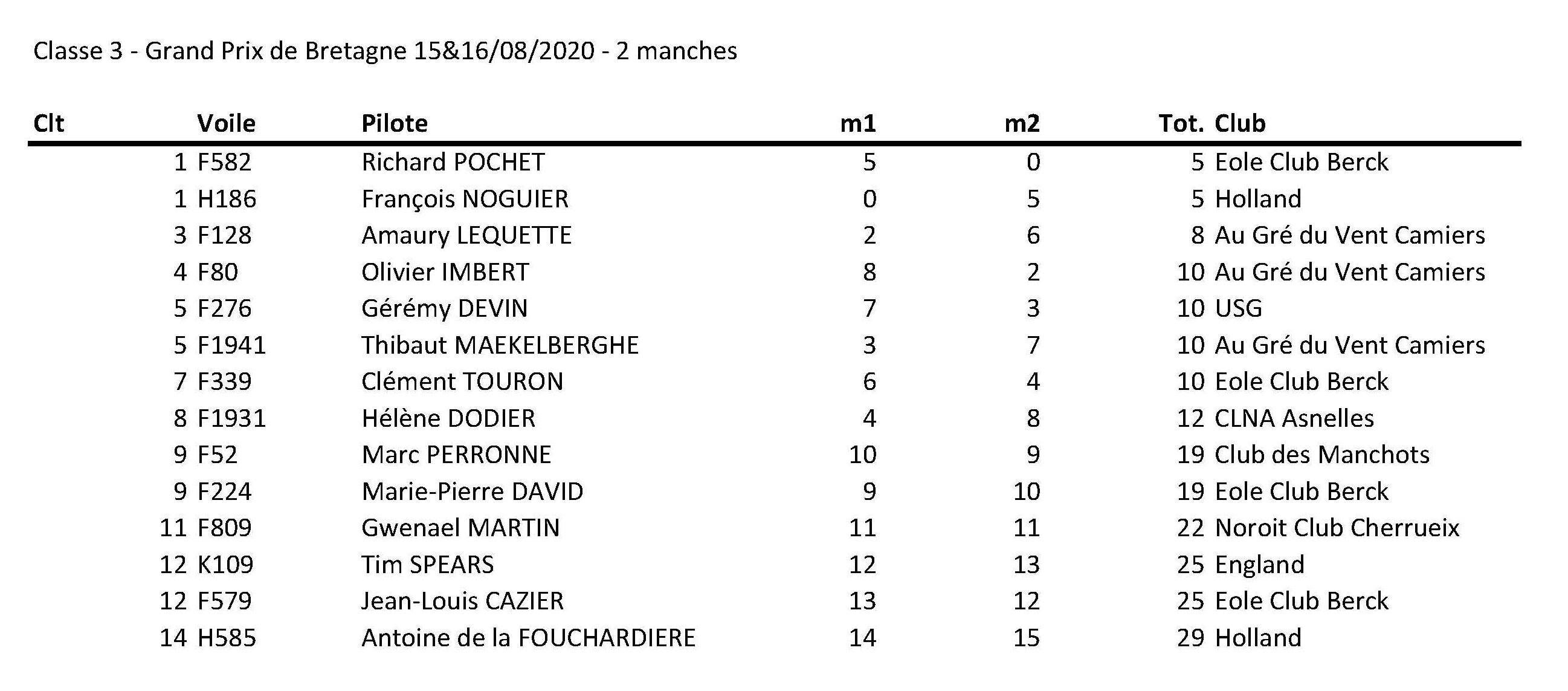 Resultats Gp De Bretagne